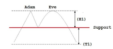adem ve havva formasyonu