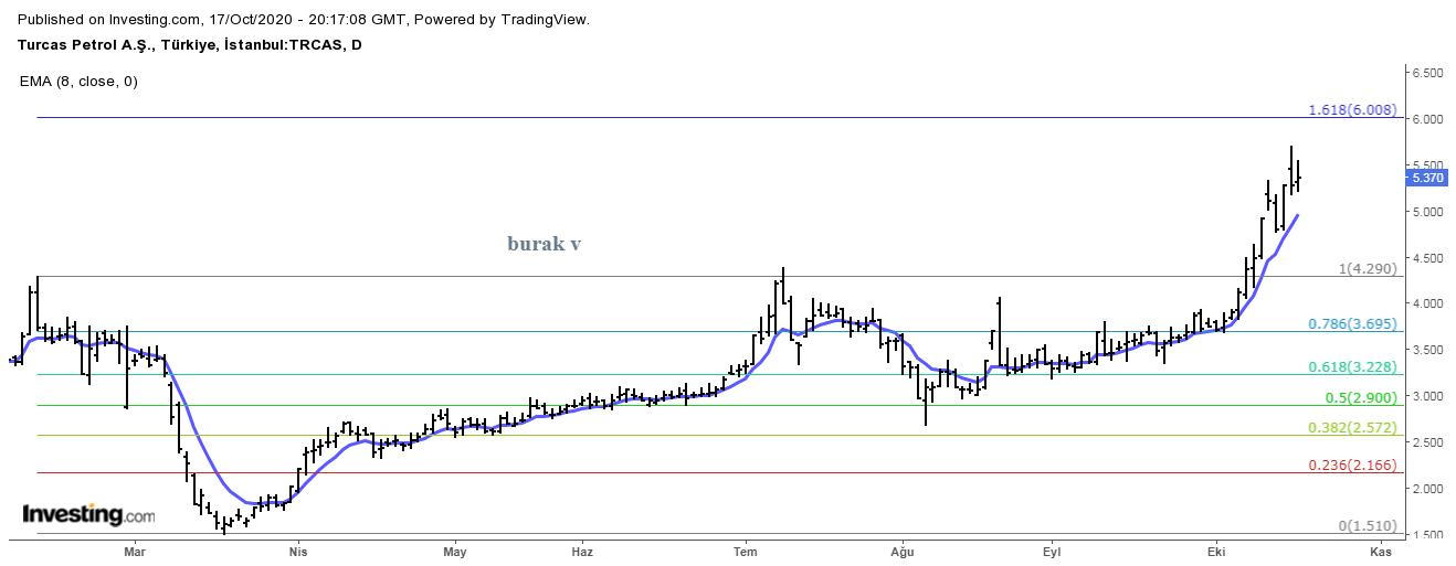trcas petrol hisse yorumları