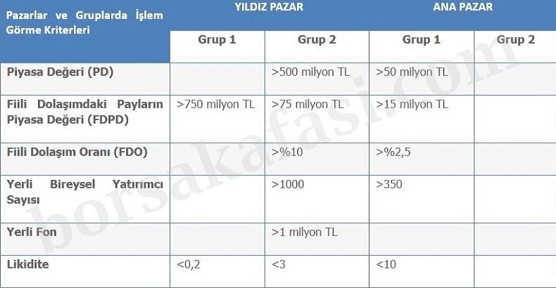 Borsa Grupları Değerlendirme Kriterleri
