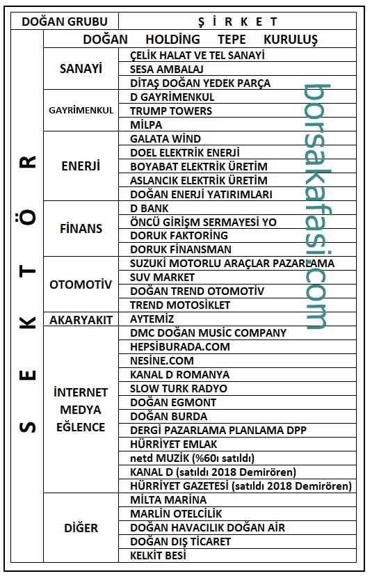 doğan holding şirketleri