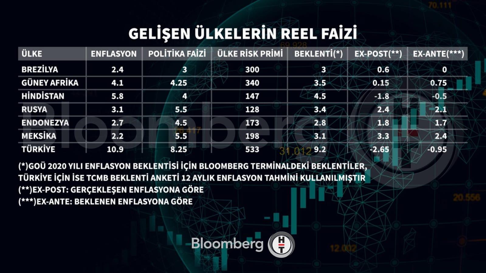 Türkiye Enflasyon ve Faiz Durumu