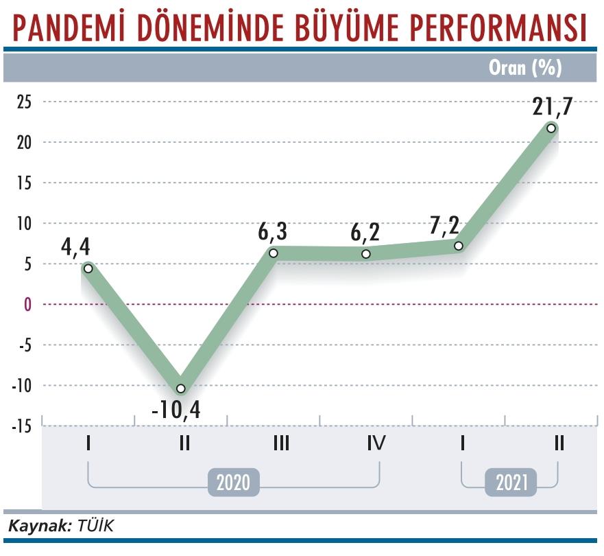 türkiye ekonomisinde büyüme